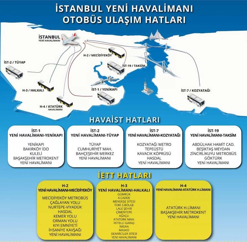 Istanbul-Yeni-Havalimani-Nasil-Gidilir